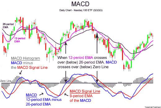 MACD: approfondiamo l'indicatore di trading ✔️ - Admirals